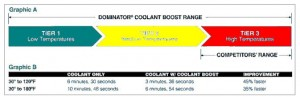 AMSOIL dominator Coolant Boost adds to more efficiency
