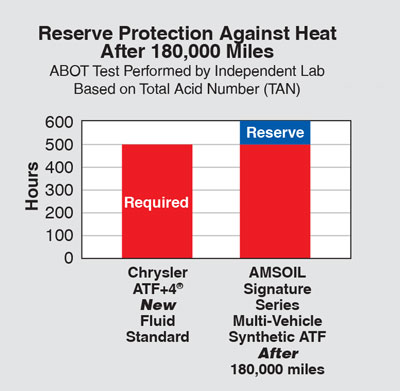 Multi_vehicle transmission fluids Reserve Protection Against Heat