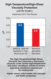Expect AMSOIL to always outperform. Seat of the pants tests too!