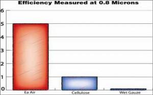 Air Filter Efficiency