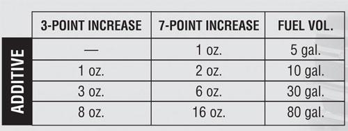 diesel to cetane amounts to add
