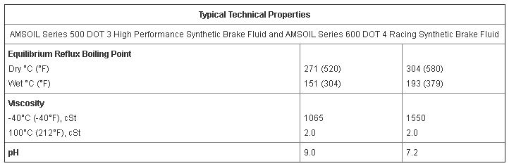 Typical Amsoil Brake Fluid Properties
