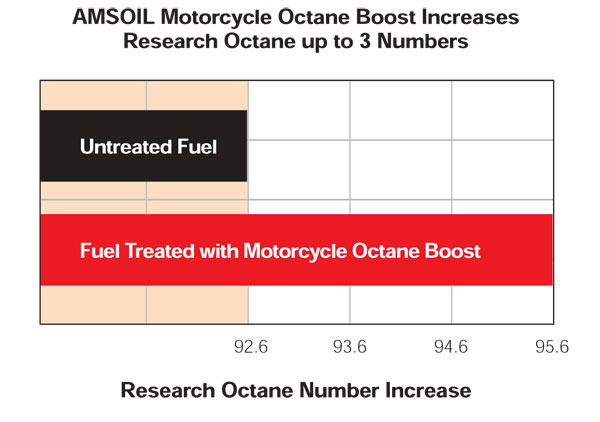 Octane Boost numbers