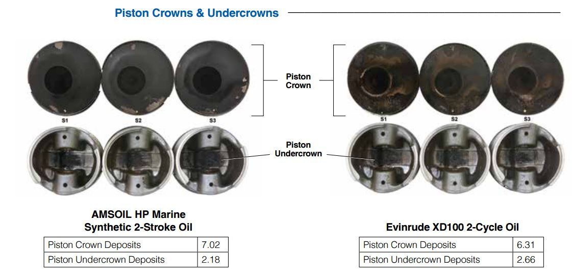 Evinrude piston crowns and undercrowns