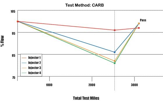 test method CARB