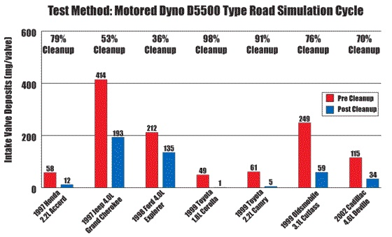 test-method_motored-dyno-d5500-type-road-simulation-cycle-chart-1