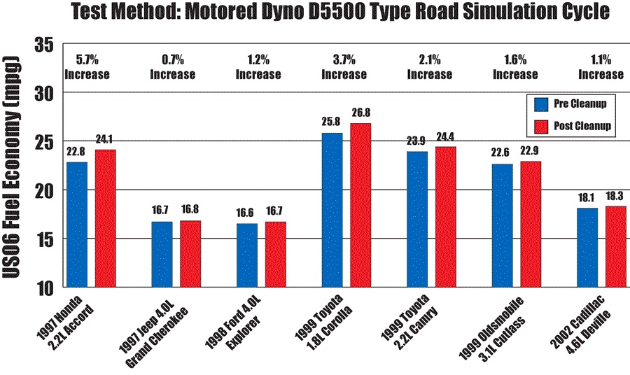 test-method_motored-dyno-d5500-type-road-simulation-cycle-chart-3