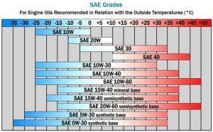 Viscosity Chart example