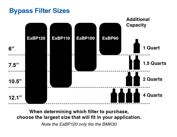 ea-bypass-filter-sizes-graph