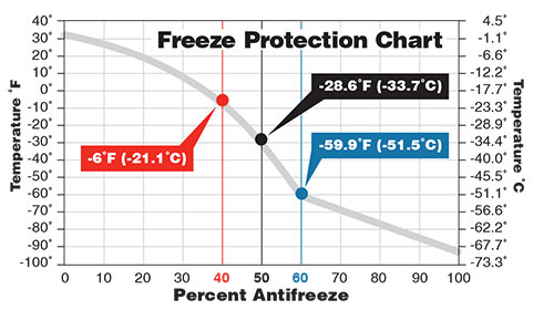 freeze-protection-chart