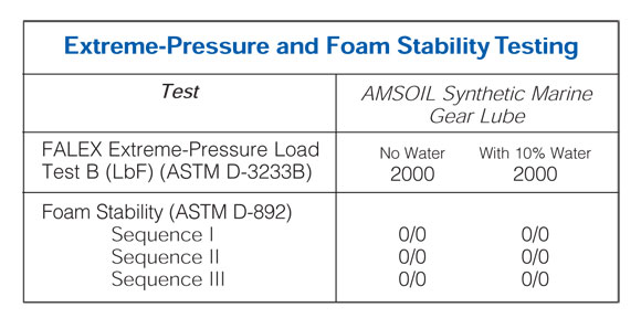 pres-and-foam-stability-testing
