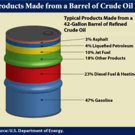 Crude oil results in all of these but synthetic oil