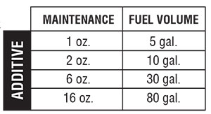 diesel Cold Flow Additive mix rate