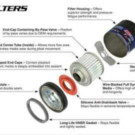 What's Inside an Oil Filter?