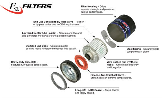 What's inside an AMSOIL Oil Filter?