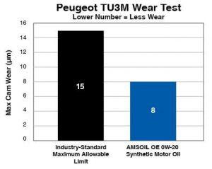 peugeot TU3m Wear Test