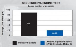 SEQUENCE IVA ENGINE TEST Lower number = less wear