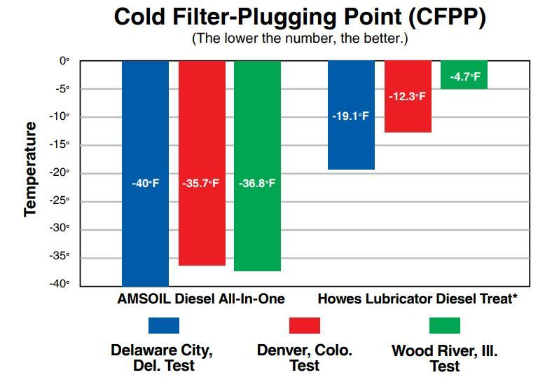 chart showing amsoil and Howe's Lubricator Diesel Treat