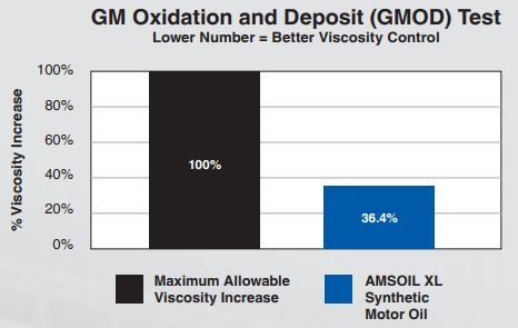 oxidation and deposit control