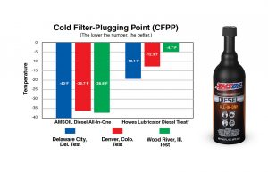 amsoil diesel fuel additive graph