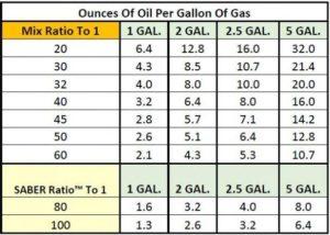 ounces per gallon of 2-cycle oil ratios