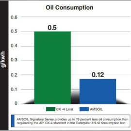 Lower oil consumption