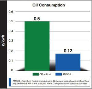 Lower oil consumption