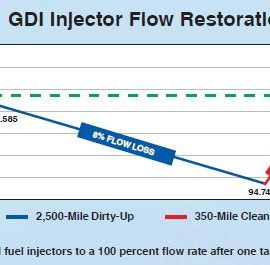 injector gasoline flow restoration and cleaning needed