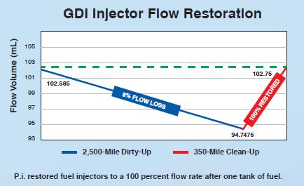 GDI inj  flow rest  chart – Synthetic Warehouse Omaha