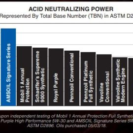 motor oil acid neutralizing power compared graph Lucas Amsoil Royal Purple