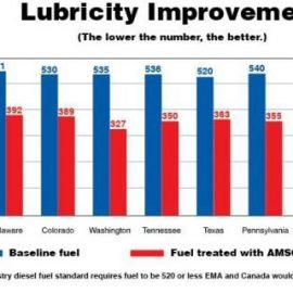 Ultra-low-sulfur diesel doesn't provide sufficient lubricity