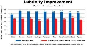 pump diesel fails to meet minimum requirements for wear protection of fuel injectors.