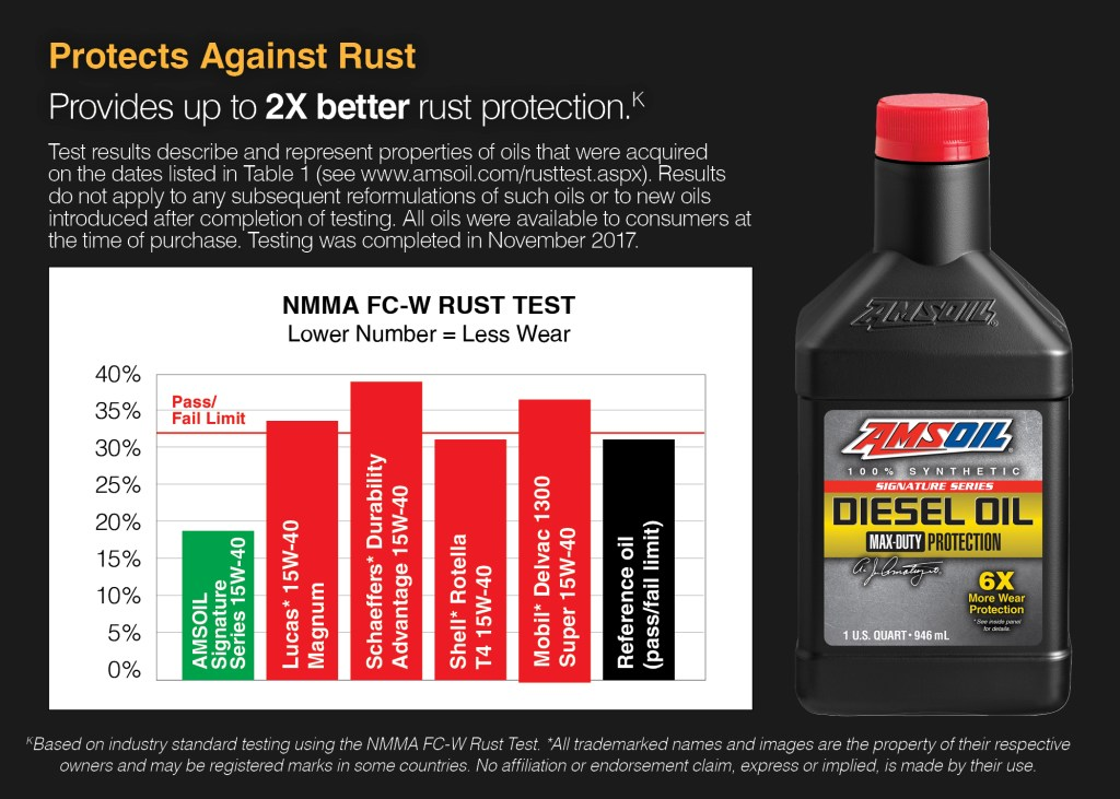 actual rust protection compared to other oils. Schaeffers fails