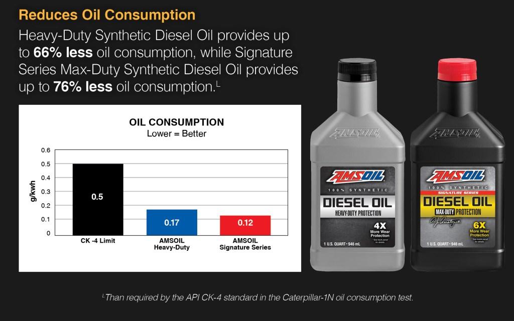 oil consumption reduction data