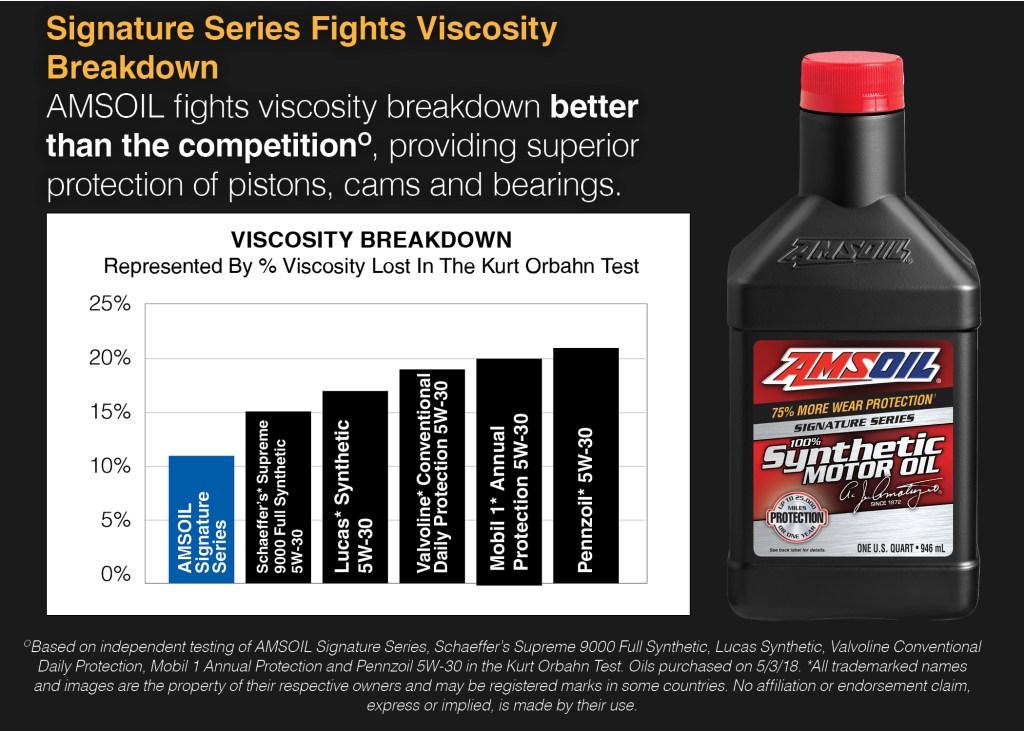 Viscosity breakdown signature series