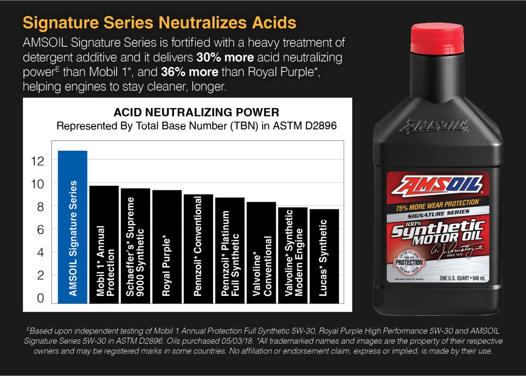 What you pay for in AMSOIL is acid neutralization