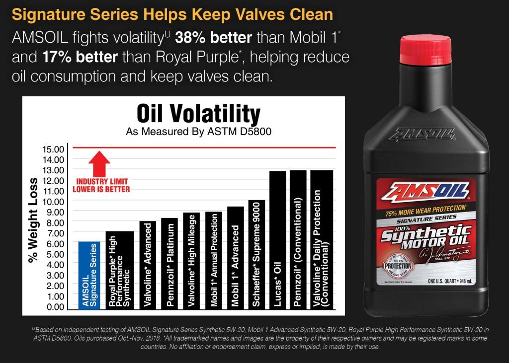 Oil Volatility chart